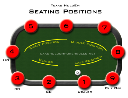 Poker Position